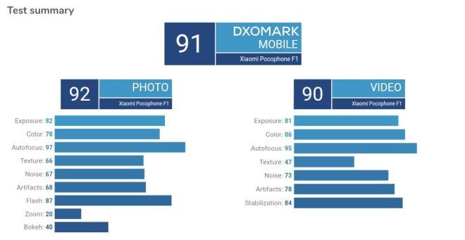 Poco F1 DxOMark Rating