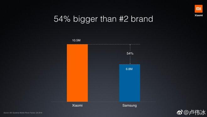 Xiaomi India Market Share