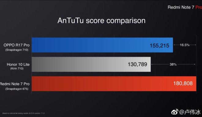 Oppo R17 Pro vs Honor 10 Lite vs Redmi Note 7 Pro