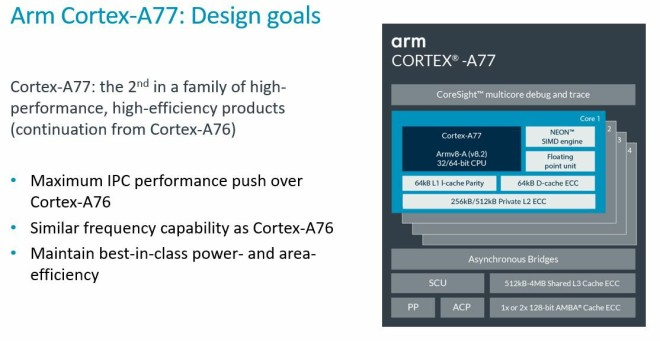 ARM Cortex A77 Specifications